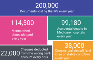 Human error statistics