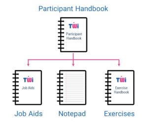Splitting the Handbook